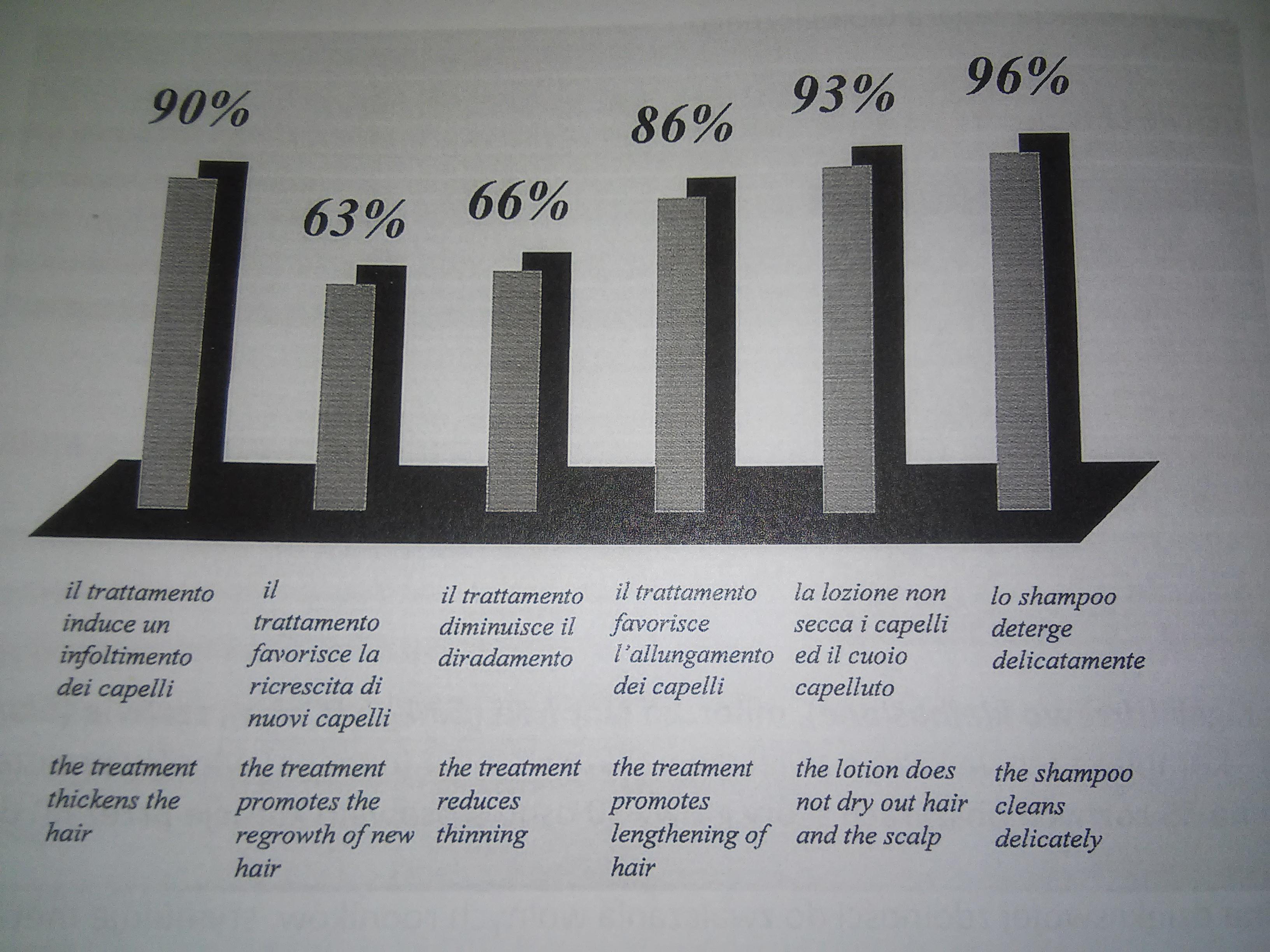 wyniki badań klinicznych w diagramie procenotwym